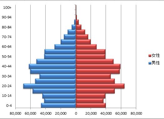 中国の人口ピラミッド