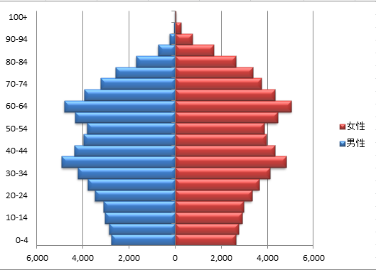 日本の人口ピラミッド