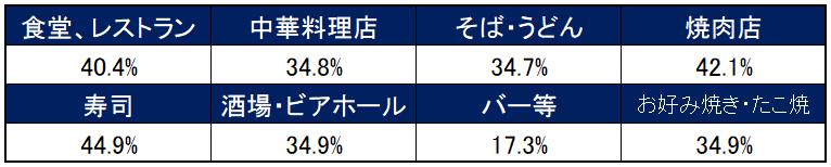 業態別の原価率平均一覧