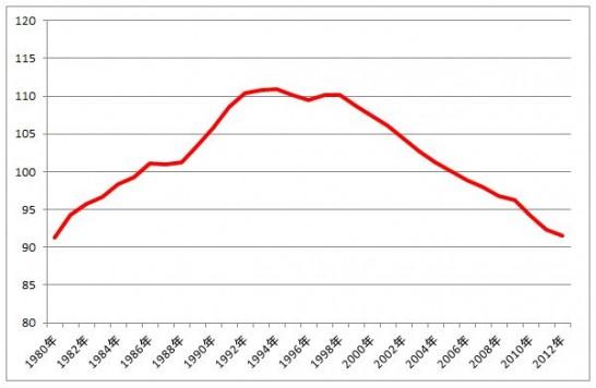 不況の原因はこれか? 生産年齢人口の減少をグラフ化してみる。