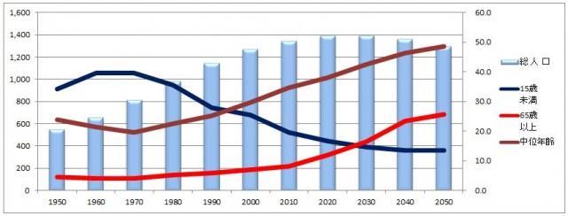 中国の生産年齢人口推移
