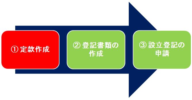 株式会社設立手順の流れ01