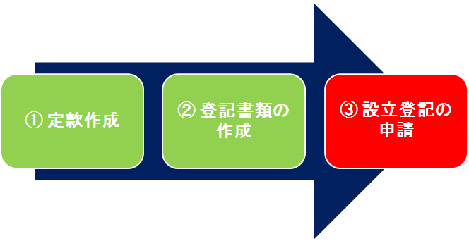 株式会社設立手順の流れ03
