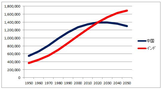 中国とインドの人口推移