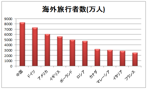 海外旅行者数ランキング2012