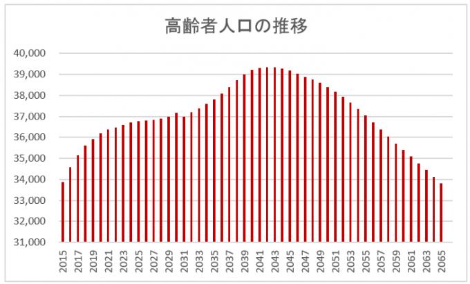 高齢者人口の推移の図