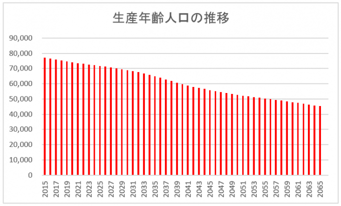 生産年齢人口推移の図