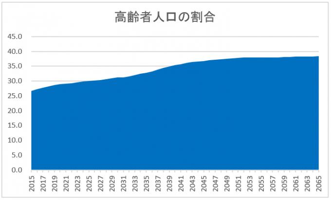 高齢者人口の割合