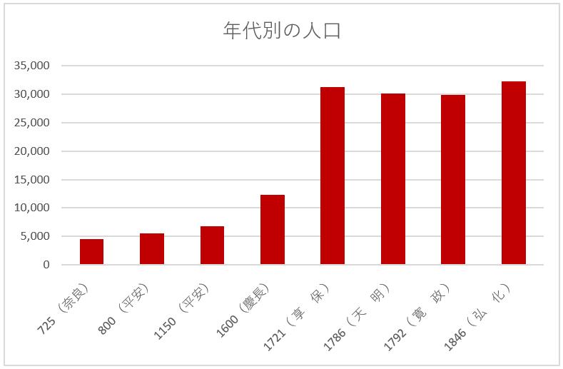 昔の日本の人口