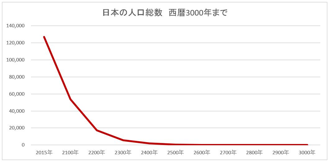 西暦3000年までの日本の人口推移